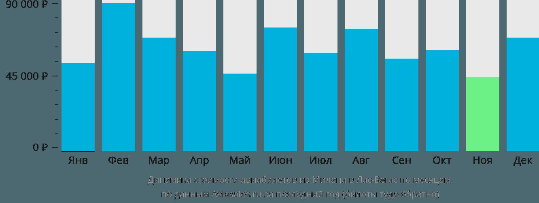 Динамика стоимости авиабилетов из Милана в Лас-Вегас по месяцам