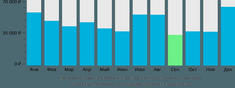 Динамика стоимости авиабилетов из Милана в Лос-Анджелес по месяцам