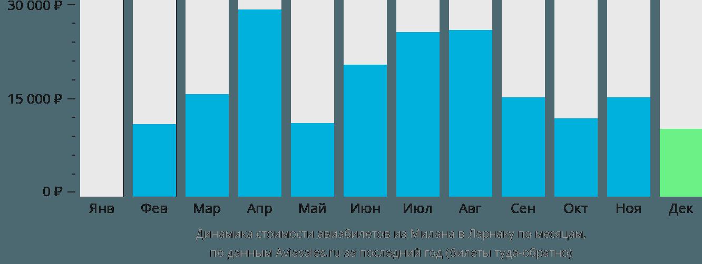 Динамика стоимости авиабилетов из Милана в Ларнаку по месяцам