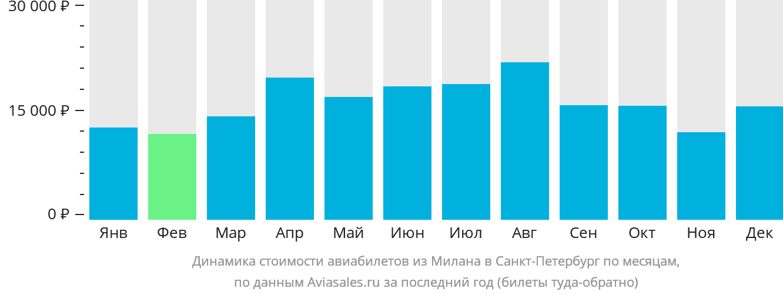 Динамика стоимости авиабилетов из Милана в Санкт-Петербург по месяцам