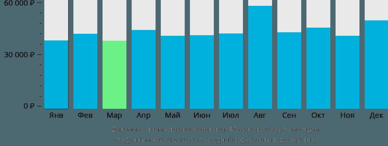 Динамика стоимости авиабилетов из Милана в Лахор по месяцам