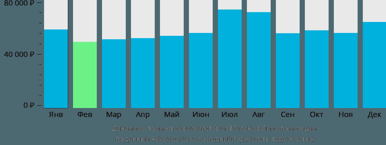 Динамика стоимости авиабилетов из Милана в Лиму по месяцам