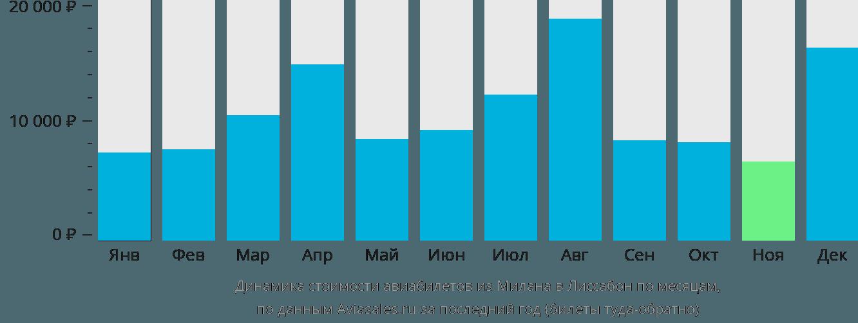 Динамика стоимости авиабилетов из Милана в Лиссабон по месяцам