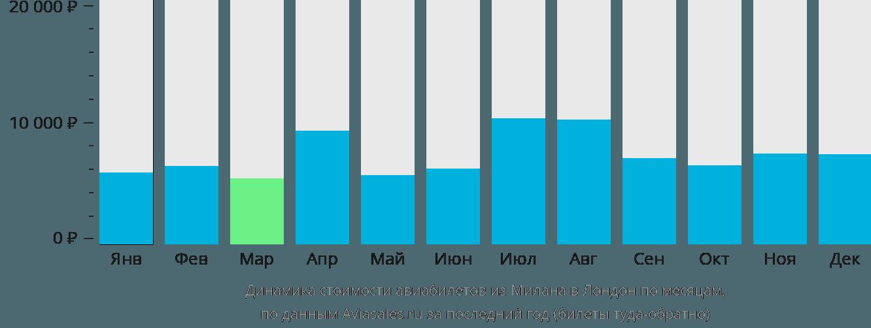 Динамика стоимости авиабилетов из Милана в Лондон по месяцам