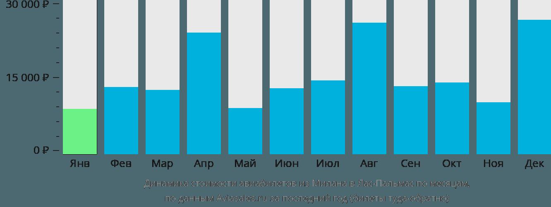 Динамика стоимости авиабилетов из Милана в Лас-Пальмас по месяцам