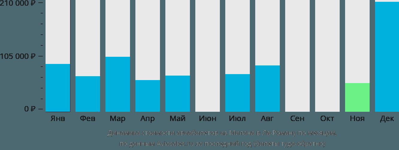 Динамика стоимости авиабилетов из Милана в Ла-Роману по месяцам
