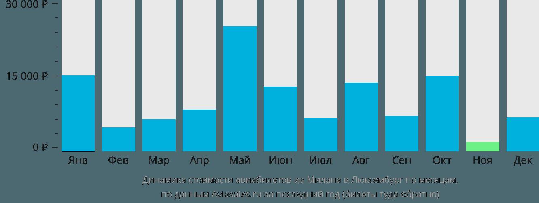 Динамика стоимости авиабилетов из Милана в Люксембург по месяцам