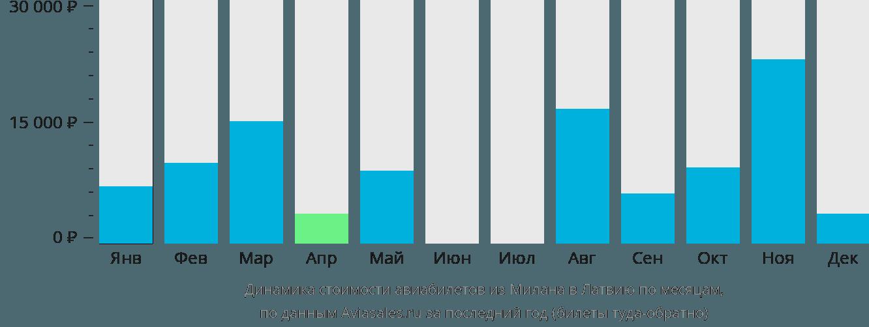 Динамика стоимости авиабилетов из Милана в Латвию по месяцам