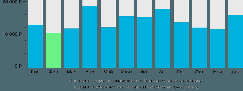 Динамика стоимости авиабилетов из Милана в Львов по месяцам