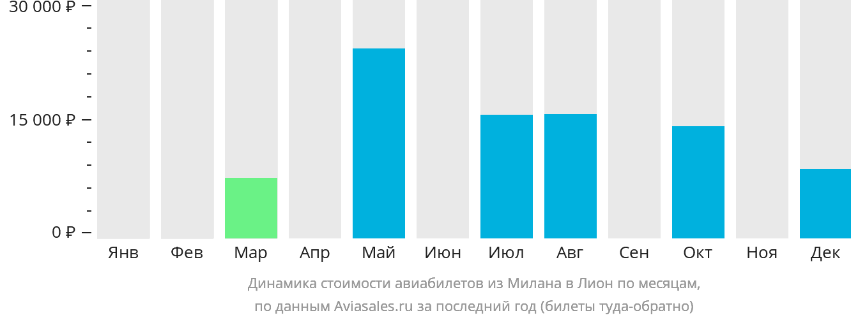 Динамика стоимости авиабилетов из Милана в Лион по месяцам