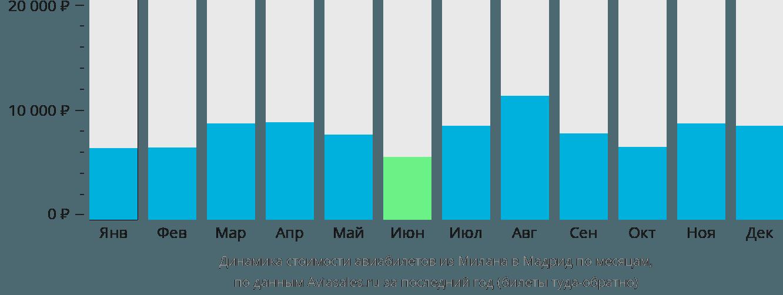 Динамика стоимости авиабилетов из Милана в Мадрид по месяцам