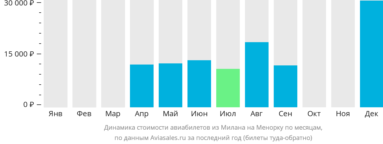 Динамика стоимости авиабилетов из Милана на Менорку по месяцам