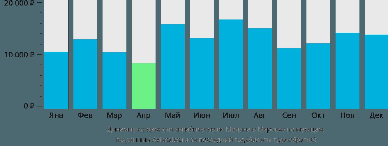 Динамика стоимости авиабилетов из Милана в Марокко по месяцам