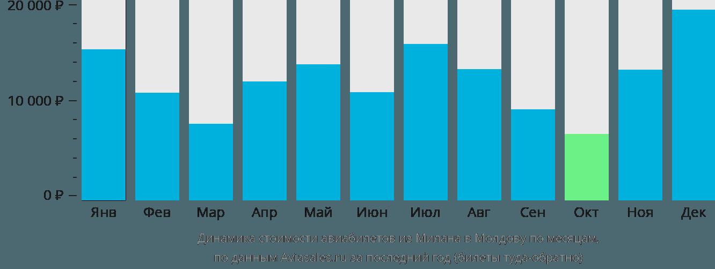 Динамика стоимости авиабилетов из Милана в Молдову по месяцам