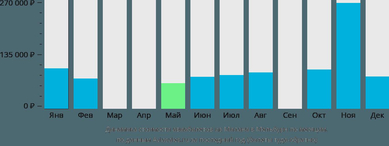Динамика стоимости авиабилетов из Милана в Мельбурн по месяцам