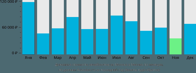Динамика стоимости авиабилетов из Милана в Мехико по месяцам
