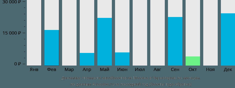 Динамика стоимости авиабилетов из Милана в Черногорию по месяцам