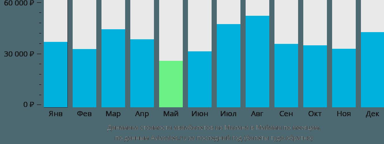 Динамика стоимости авиабилетов из Милана в Майами по месяцам