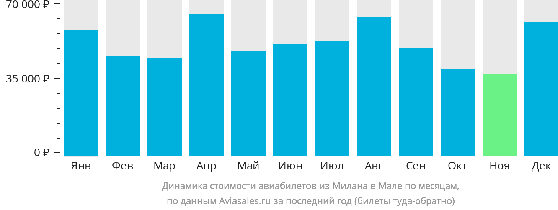 Динамика стоимости авиабилетов из Милана в Мале по месяцам