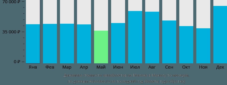 Динамика стоимости авиабилетов из Милана в Манилу по месяцам