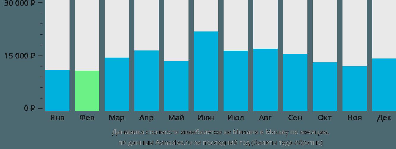 Динамика стоимости авиабилетов из Милана в Москву по месяцам