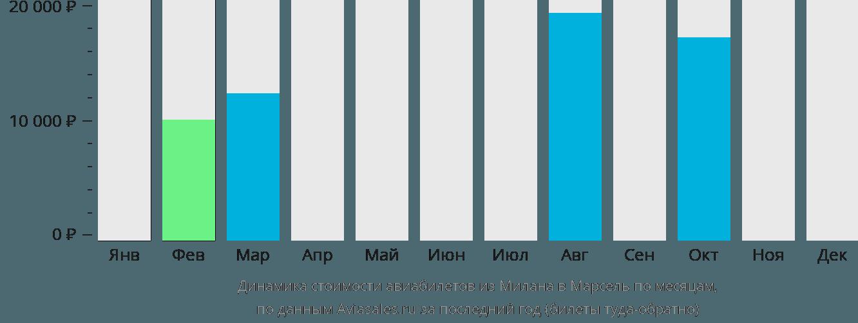 Динамика стоимости авиабилетов из Милана в Марсель по месяцам