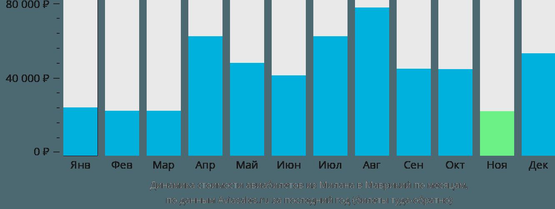 Динамика стоимости авиабилетов из Милана в Маврикий по месяцам