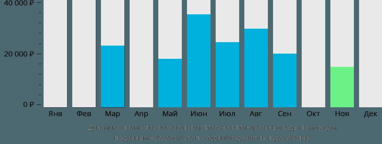 Динамика стоимости авиабилетов из Милана в Минеральные воды по месяцам