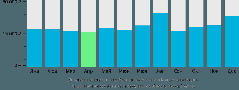 Динамика стоимости авиабилетов из Милана в Минск по месяцам