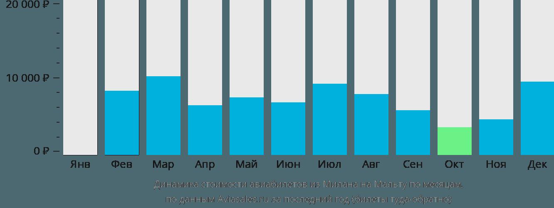 Динамика стоимости авиабилетов из Милана на Мальту по месяцам