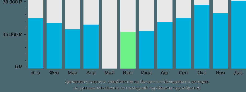 Динамика стоимости авиабилетов из Милана на Мальдивы по месяцам