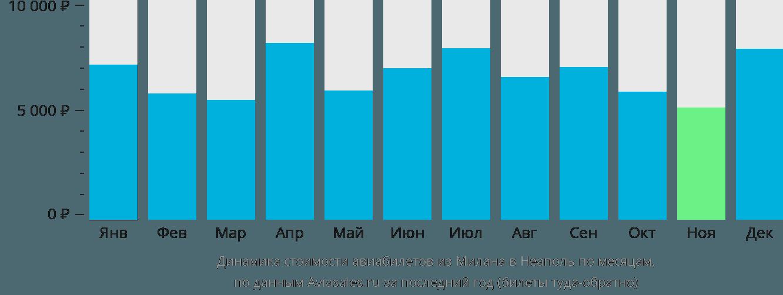 Динамика стоимости авиабилетов из Милана в Неаполь по месяцам