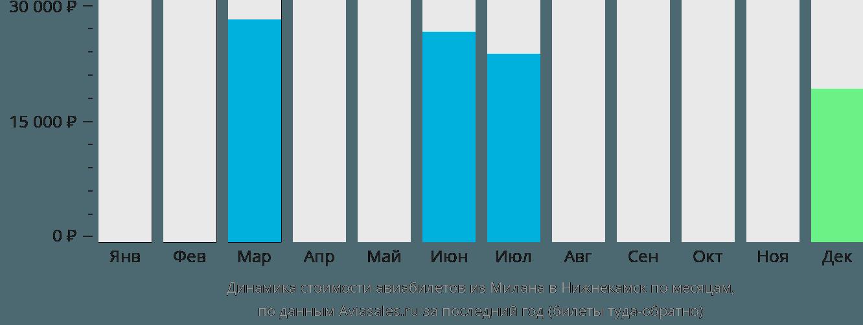 Динамика стоимости авиабилетов из Милана в Нижнекамск по месяцам