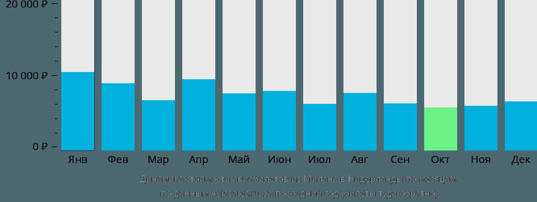 Динамика стоимости авиабилетов из Милана в Нидерланды по месяцам