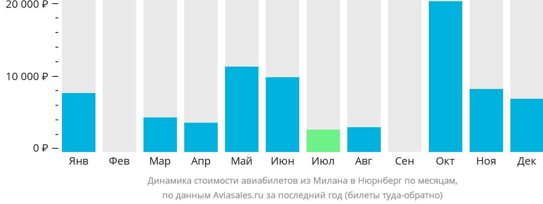 Динамика стоимости авиабилетов из Милана в Нюрнберг по месяцам