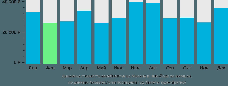Динамика стоимости авиабилетов из Милана в Нью-Йорк по месяцам