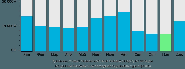 Динамика стоимости авиабилетов из Милана в Одессу по месяцам