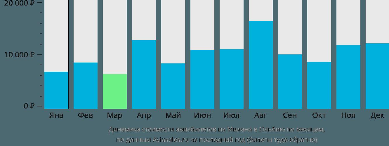 Динамика стоимости авиабилетов из Милана в Ольбию по месяцам