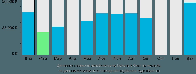 Динамика стоимости авиабилетов из Милана в Омск по месяцам