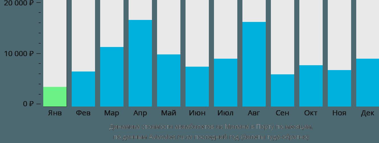 Динамика стоимости авиабилетов из Милана в Порту по месяцам