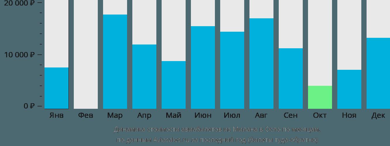 Динамика стоимости авиабилетов из Милана в Осло по месяцам