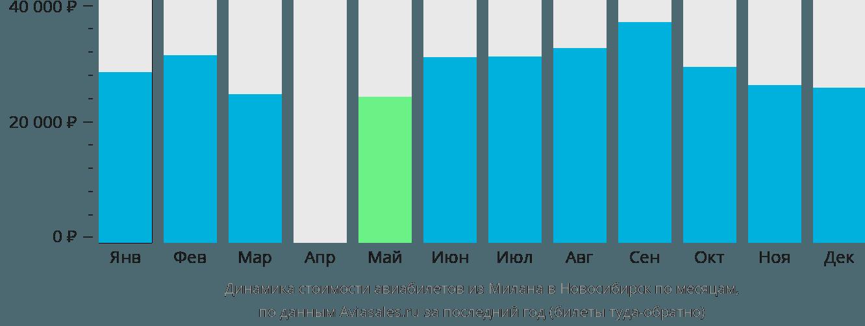 Динамика стоимости авиабилетов из Милана в Новосибирск по месяцам