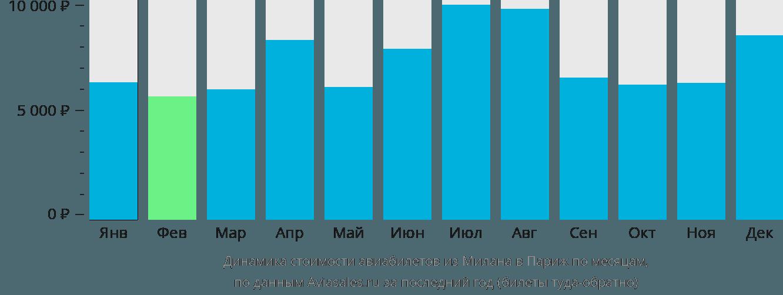Динамика стоимости авиабилетов из Милана в Париж по месяцам
