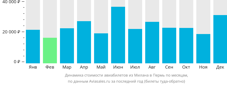 Динамика стоимости авиабилетов из Милана в Пермь по месяцам