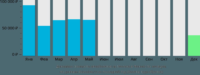 Динамика стоимости авиабилетов из Милана в Финикс по месяцам