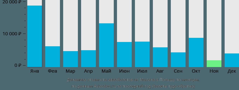 Динамика стоимости авиабилетов из Милана в Польшу по месяцам
