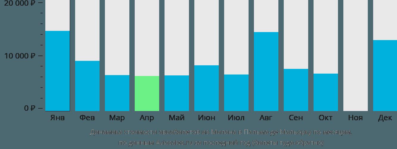 Динамика стоимости авиабилетов из Милана в Пальма-де-Майорку по месяцам