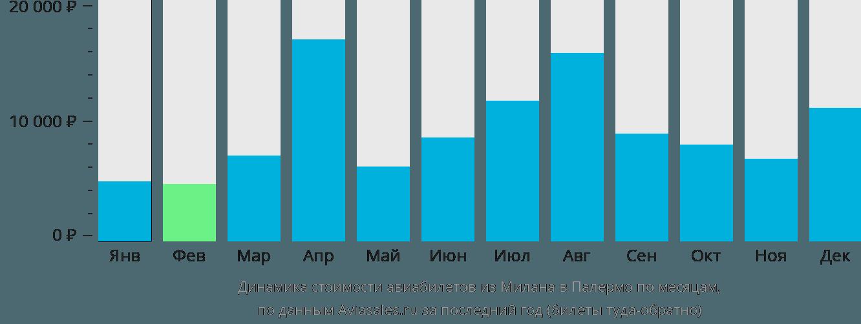 Динамика стоимости авиабилетов из Милана в Палермо по месяцам