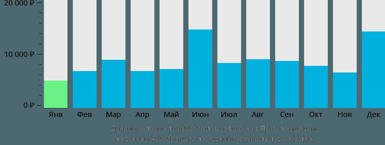 Динамика стоимости авиабилетов из Милана в Прагу по месяцам