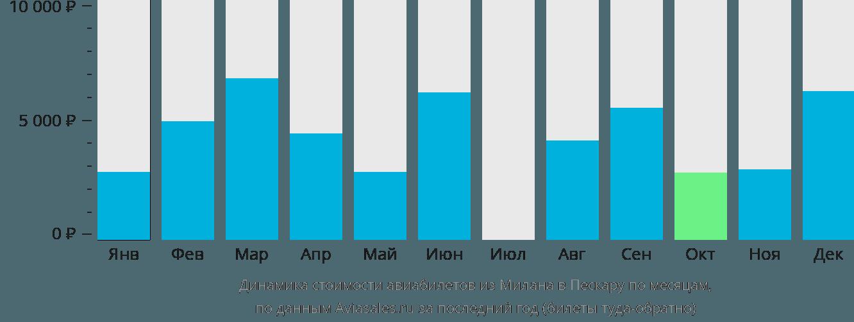 Динамика стоимости авиабилетов из Милана в Пескару по месяцам